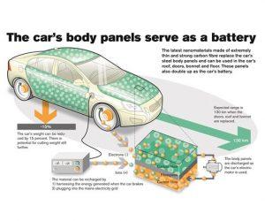 Karbónové vlákna ako batéria
