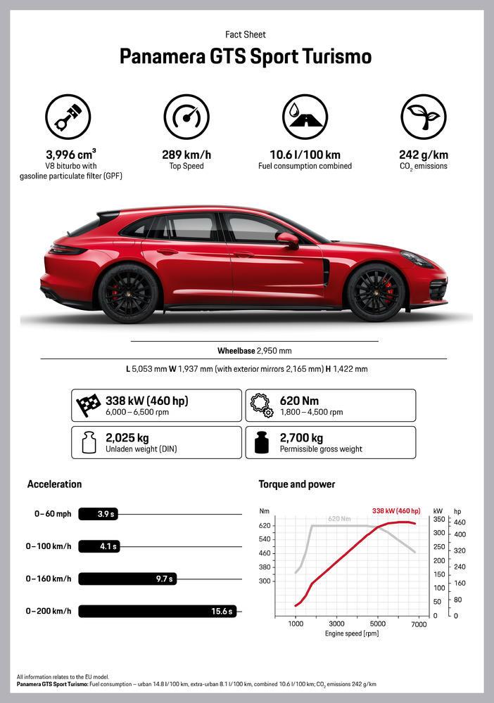 Porsche Panamer GTS 2019