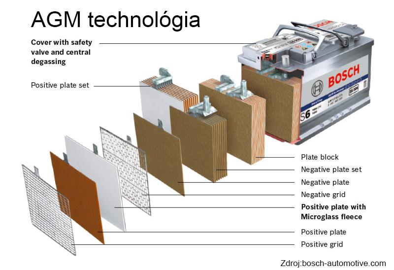agm-tech